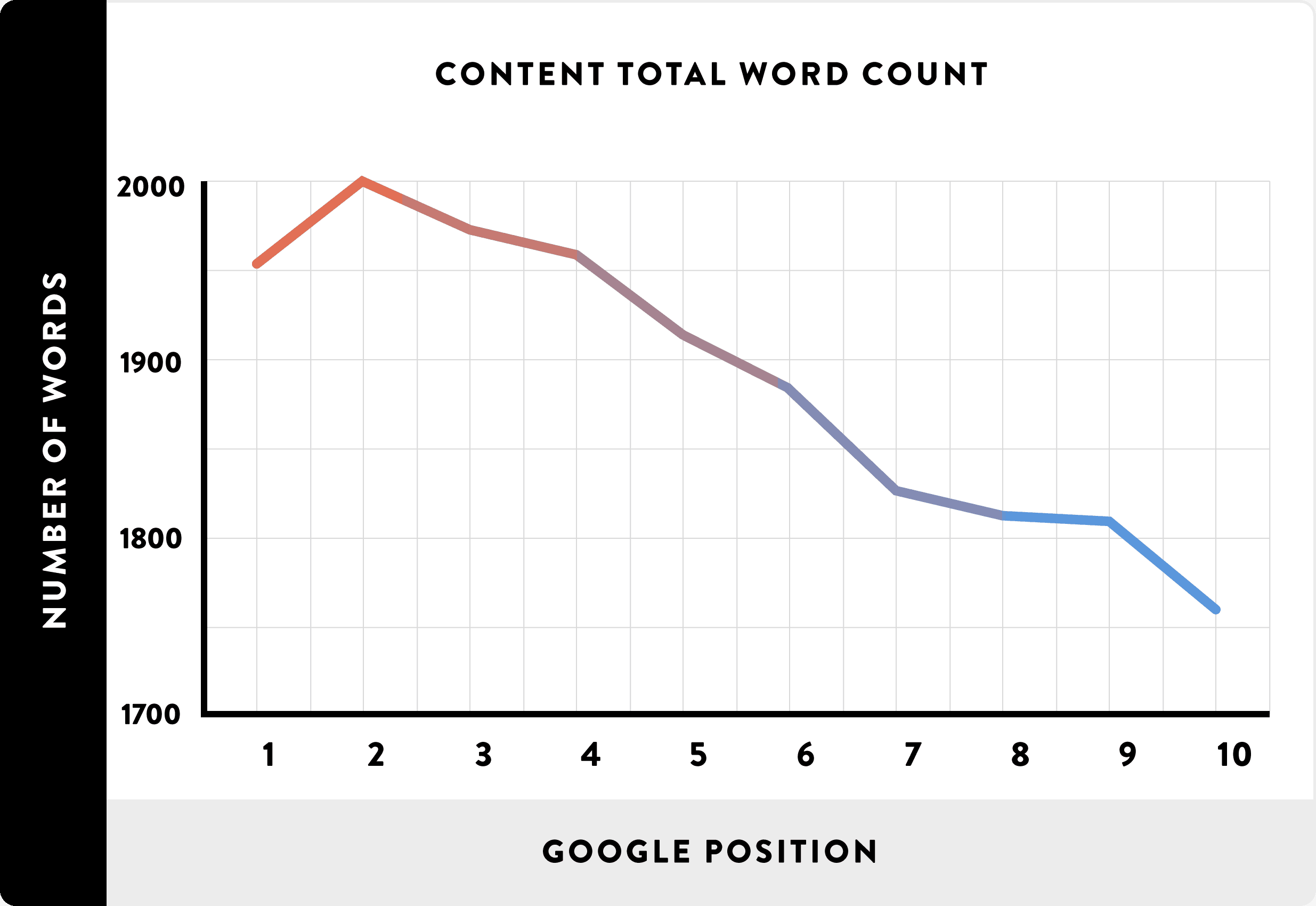 On Page SEO - Long Content